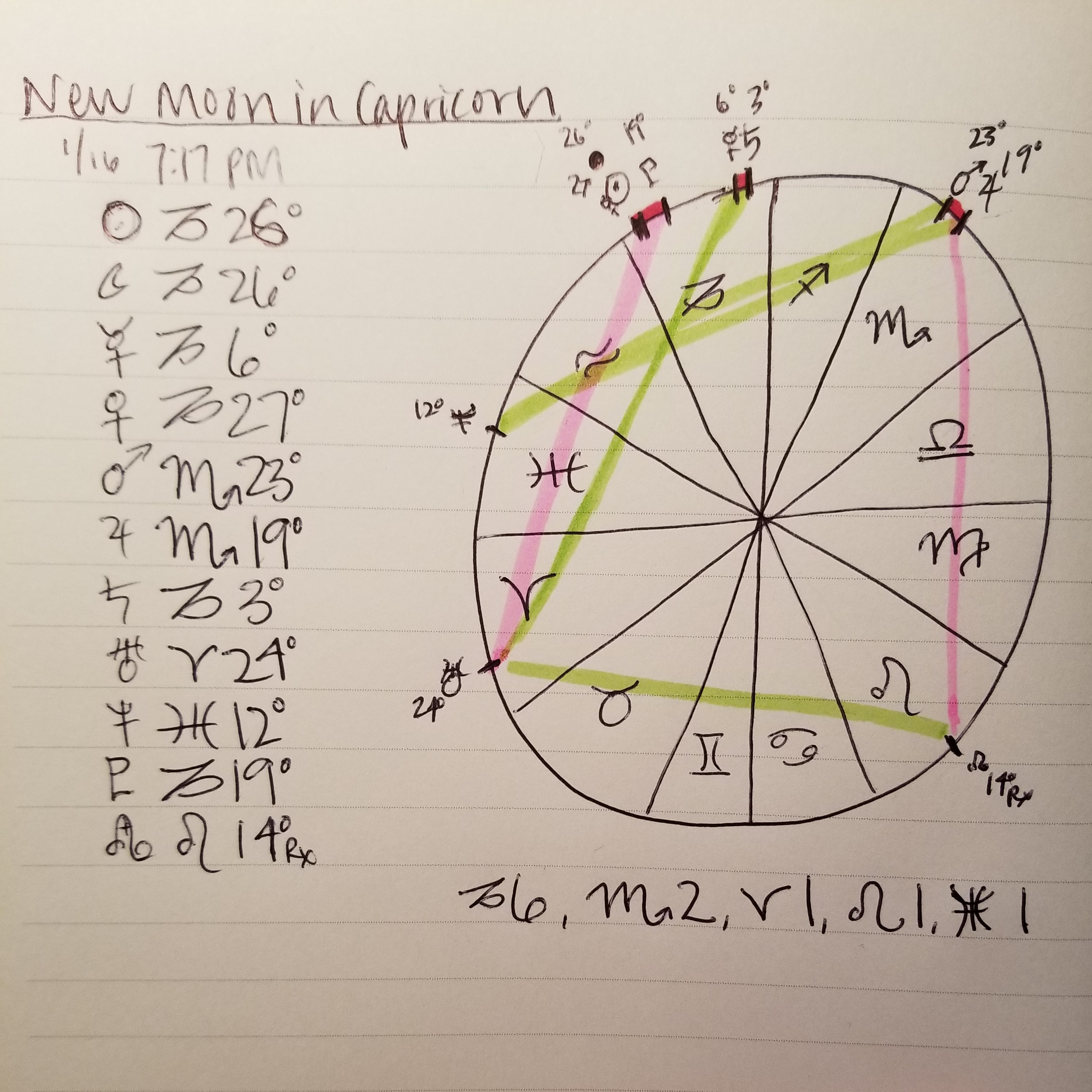 New Moon in Cap Chart 2018