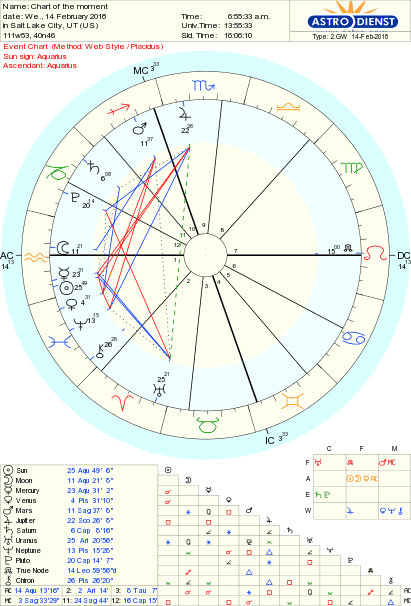 New Moon in Aqu2018 Chart